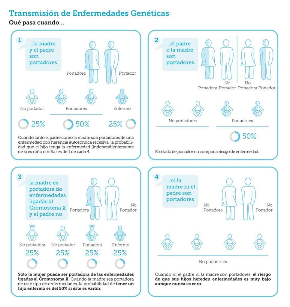 Análisis de Compatibilidad Genética - CIRH